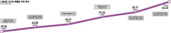 루블화 가치(자료:국제금융센터)