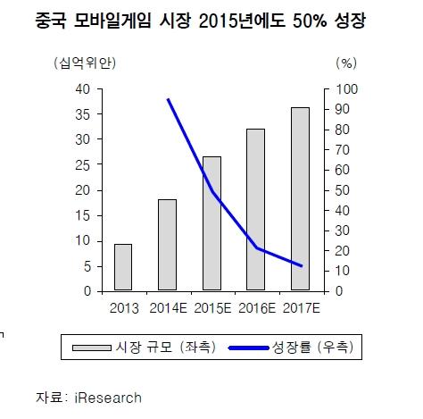 (자료-삼성증권)