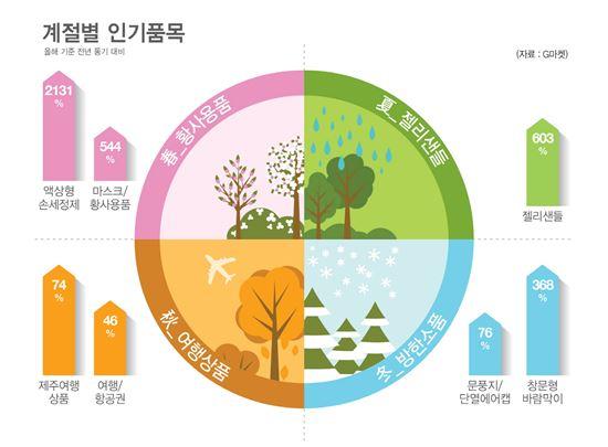 G마켓 '사계절 인기 아이템'