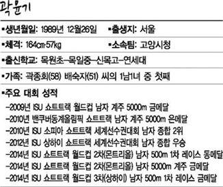 곽윤기 프로필
