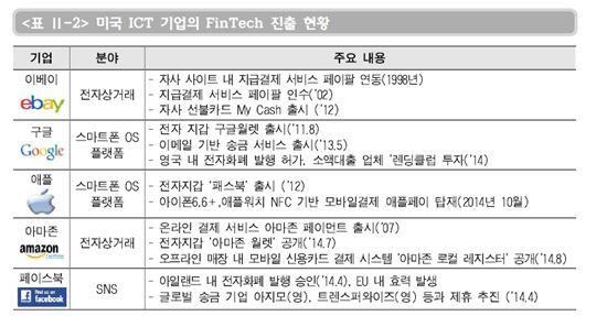(출처-정보통신기술진흥센터)