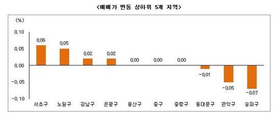12월3주 부동산 시황(자료제공 : 부동산써브)