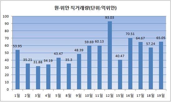 (자료제공:서울외국환중개, 한국자금중개)