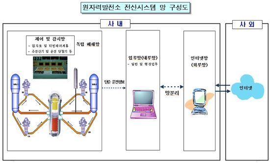 ▲원자력발전소 전산시스템 망 구성도(자료:산업통상자원부)