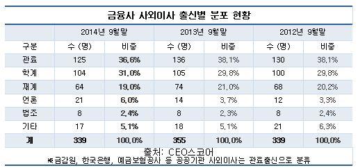 금융사 사외이사 출신별 분포 현황(자료 CEO스코어)