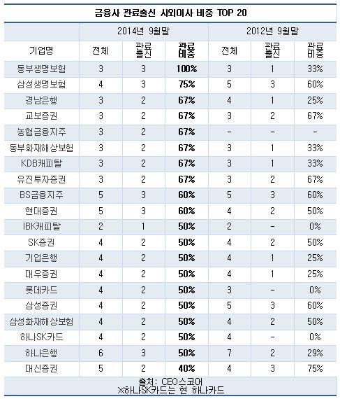 금융사 관료출신 사외이사 비중 TOP 20(자료 CEO스코어)