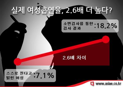 여성흡연율