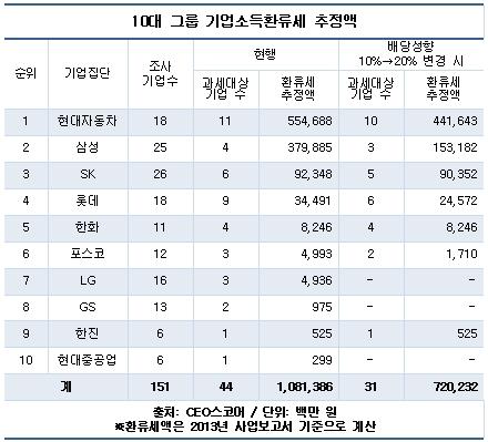 10대 그룹 기업소득환류세 추정액(자료 CEO스코어)