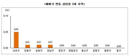 12월 4주 부동산시황(자료제공 : 부동산써브)
