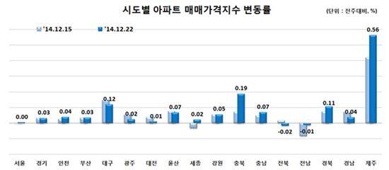 제공: 한국감정원