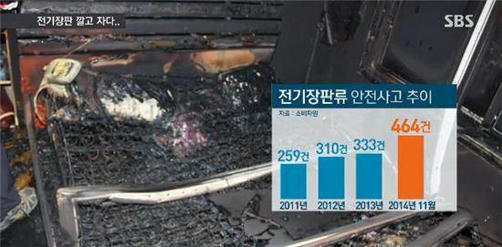 전기장판 리콜/ 사진=SBS 뉴스 캡쳐