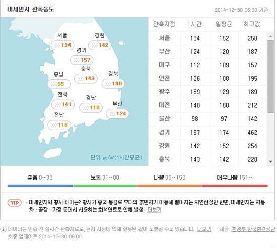 미세먼지 농도 [사진=환경부 환경공단 제공]