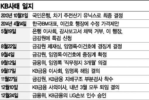 [금융사고 총정리②]리딩뱅크 날개 꺾은 'KB사태'