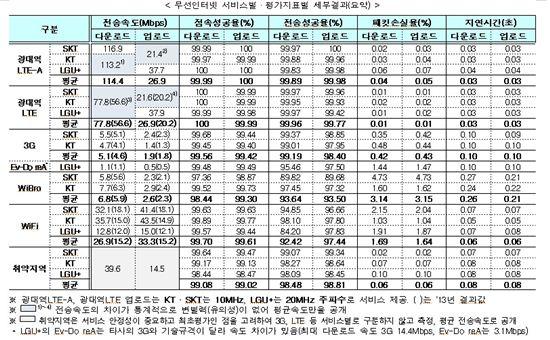 2014 무선인터넷 서비스별·평가지표별 세부결과
