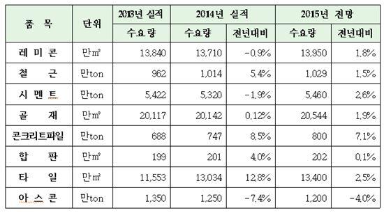 건설자재 수급전망(자료 : 대한건설협회)