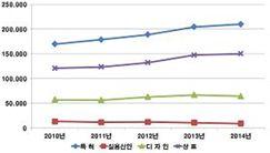 최근 5년(2010~2014년) 출원현황 그래프