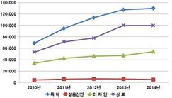 최근 5년(2010~2014년) 등록현황 그래프