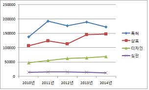 최근 5년(2010~2014년) 심사, 심판 성과 그래프