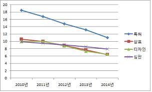 최근 5년(2010~2014년) 심사, 심판 처리기간 그래프