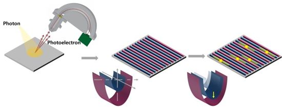 ▲국내 연구팀이 1나노미터보다 작은 반도체를 실리콘 기판에 대면적으로 제작할 수 있음을 실험으로 밝혀냈다.[사진제공=한국연구재단]
