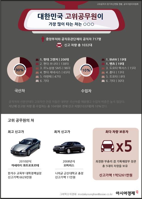 [인포그래픽]고위공무원이 가장 많이 타는 車