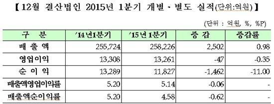 2015년 1분기 코스닥 상장사 개별기준 실적<자료제공:한국거래소>