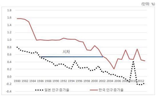 한국의 인구증가율과 일본의 인구증가율(자료=KDI)