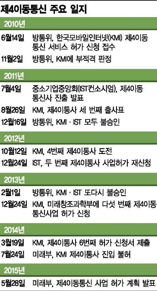 """31일 제4이통 선정 절차 돌입…""""몸달은 정부·대기업은 관심밖"""""""