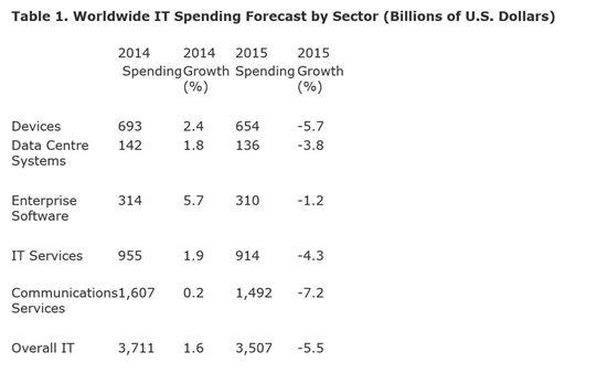 가트너 2015년 세계 IT 지출 전망