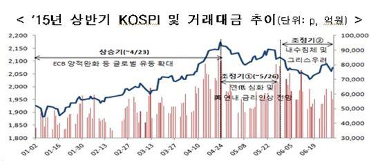 2015년 상반기 코스피 지수 및 거래대금 추이<자료제공:한국거래소>