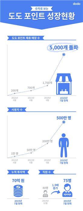 도도 포인트, 제휴매장 5000개 돌파