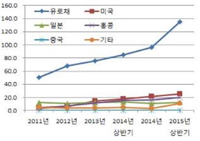외화증권 예탁규모 추이(단위:억달러/출처: 한국예탁결제원)