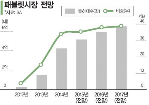 韓·美·中 '얼큰이폰'…북미서 붙는다