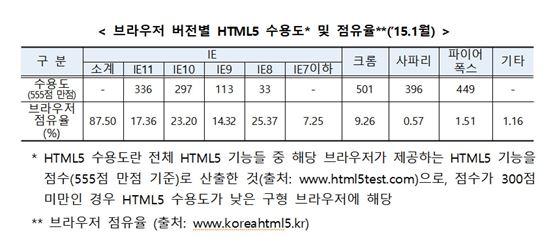 브라우저별 HTML5 수용도 및 점유율(출처:KISA)