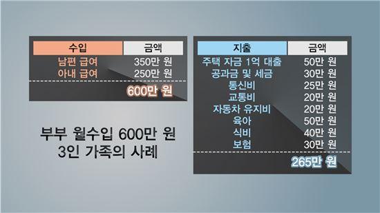 부부 월수입 600만원 3인 가족의 사례