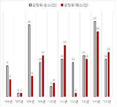 ▲담합 사건 관련 공정위 대법원 소송 결과(2006∼2015년)