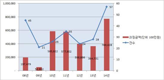 ▲최근 담합 관련 공정위 과징금 부과 현황