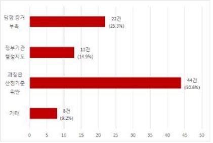 ▲공정위 패소 원인(2006년 이후 공정위 패소 판결 87건 중)