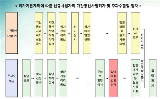 ▲제4이동통신 사업자 선정 절차(출처:미래부)