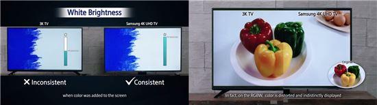 RGBW방식 패널과 RGB방식 패널 화질 비교 테스트 (출처 : 삼성전자 유튜브 채널)