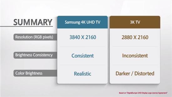 RGB 방식 패널과 RGBW 방식 패널 테스트 요약 비교 (출처 : 삼성전자 유튜브 채널)