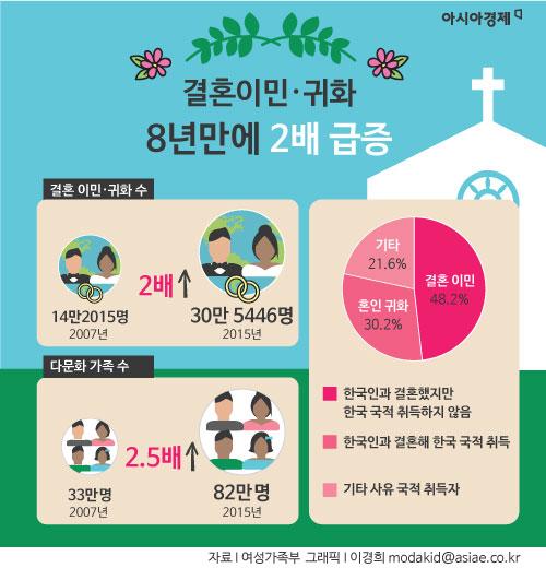 [인포그래픽]8년간 2배 급증한 결혼이민·귀화