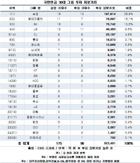 국민연금 30대그룹 투자액, '빅4'에 74% 쏠려