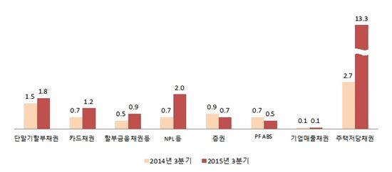 자산보유자별 자산유동화증권 발행현황