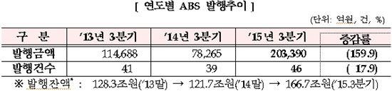 안심전환대출 영향…3Q MBS 발행액 작년 대비 5배