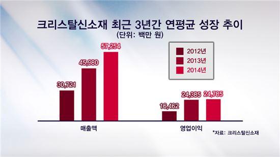크리스탈신소재 최근 3년간 연평균 성장 추이