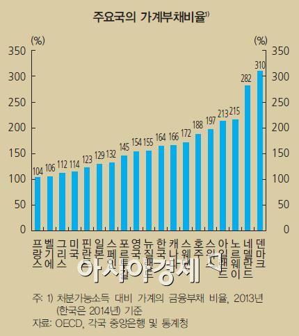 처분가능소득대비 가계의 금융부채 비율(자료:통화신용정책보고서)