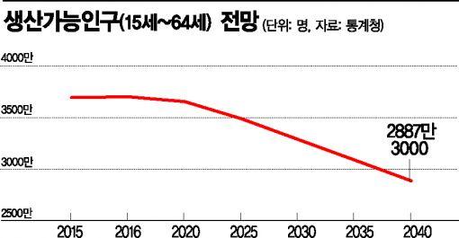 [경제쓰나미 공습②]생산가능인구를 보면 올해가 마지막 기회