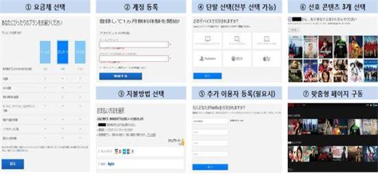 ▲넷플릭스 재팬 서비스 가입 절차(이미지출처:KT경제경영연구소)
