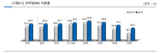 모바일 SNS 이용률 (자료 : KISA)